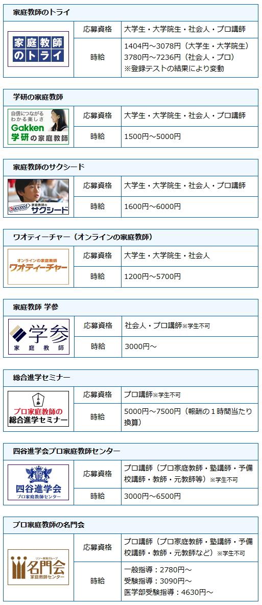 兵庫県で先生を募集している派遣会社