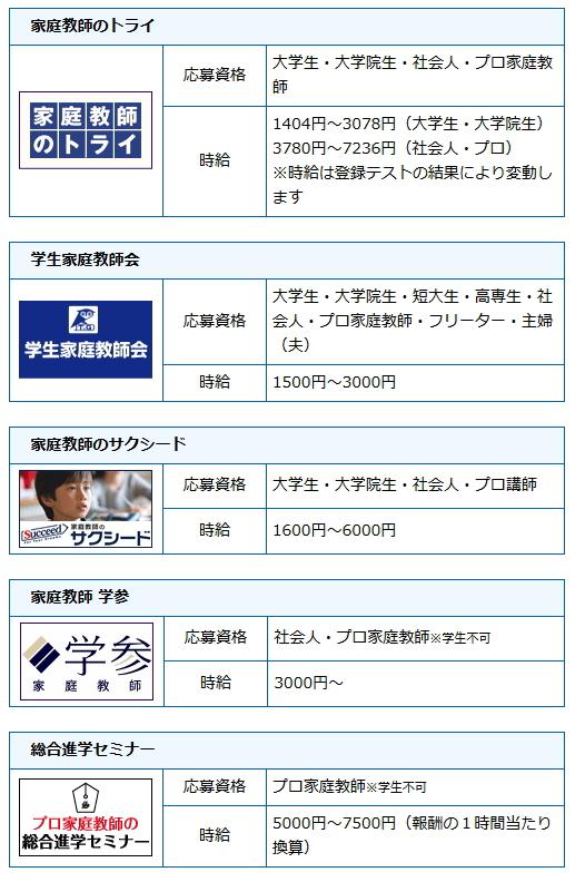 京都府で先生を募集している派遣会社