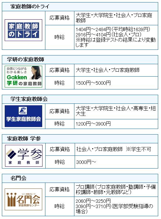 宮城県で先生を募集している派遣会社