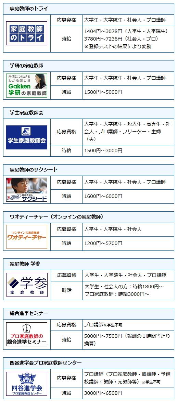 大阪府で先生を募集している派遣会社