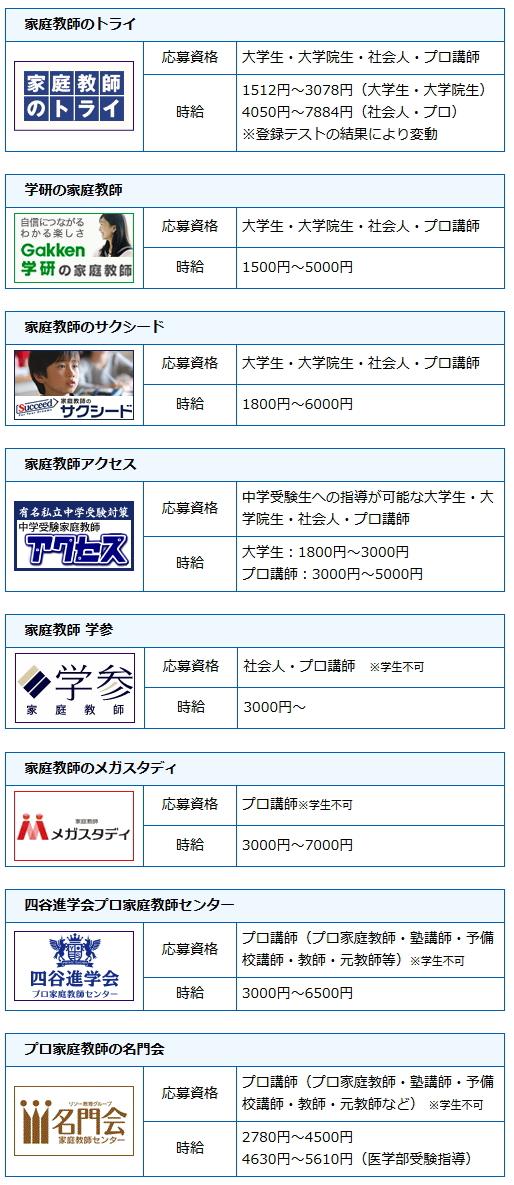 東京都の求人一覧